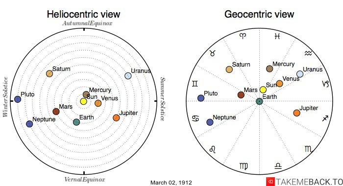 Planetary positions on March 2nd, 1912 - Heliocentric and Geocentric views