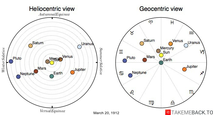 Planetary positions on March 20th, 1912 - Heliocentric and Geocentric views