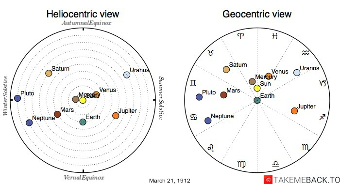 Planetary positions on March 21st, 1912 - Heliocentric and Geocentric views