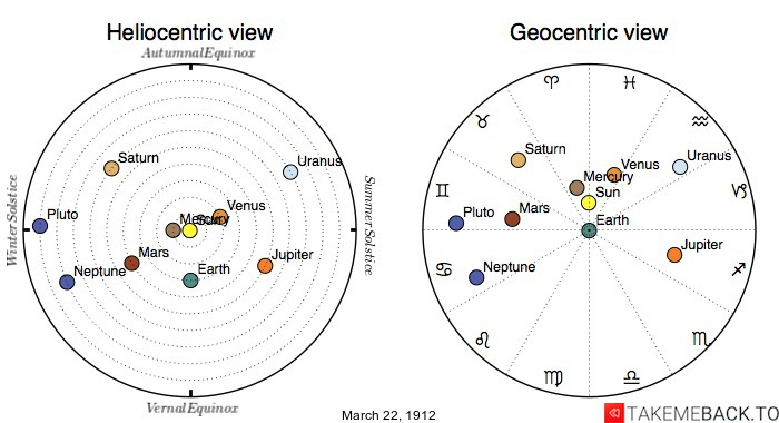 Planetary positions on March 22nd, 1912 - Heliocentric and Geocentric views