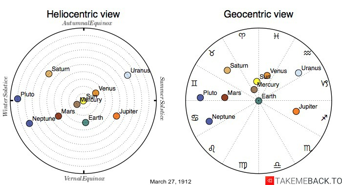 Planetary positions on March 27th, 1912 - Heliocentric and Geocentric views