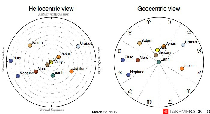 Planetary positions on March 28th, 1912 - Heliocentric and Geocentric views