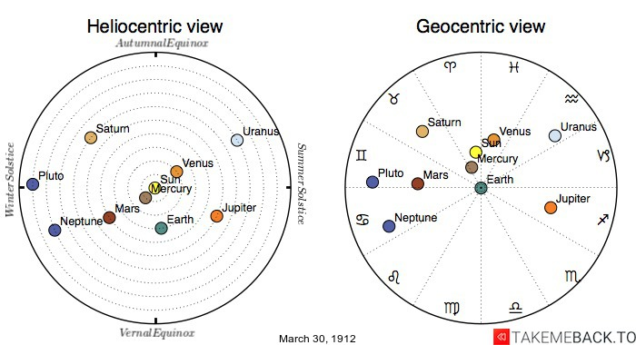 Planetary positions on March 30th, 1912 - Heliocentric and Geocentric views