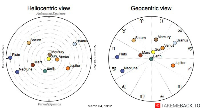 Planetary positions on March 4th, 1912 - Heliocentric and Geocentric views