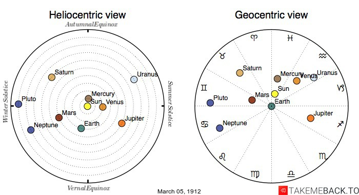 Planetary positions on March 5th, 1912 - Heliocentric and Geocentric views