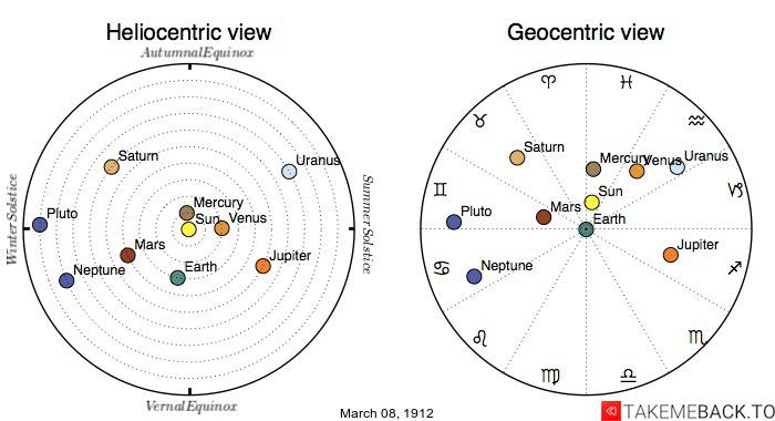 Planetary positions on March 8th, 1912 - Heliocentric and Geocentric views