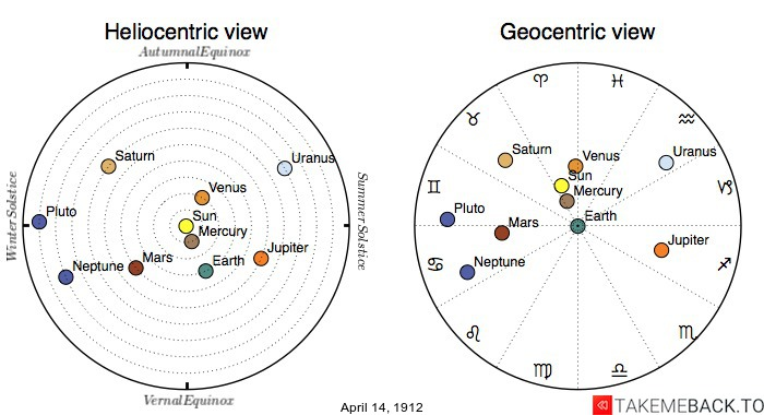 Planetary positions on April 14th, 1912 - Heliocentric and Geocentric views