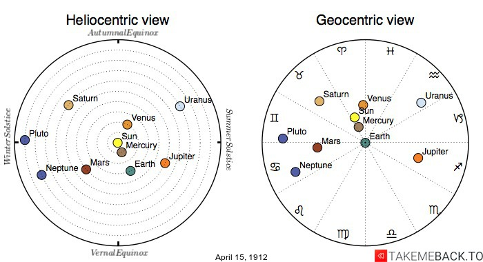 Planetary positions on April 15th, 1912 - Heliocentric and Geocentric views