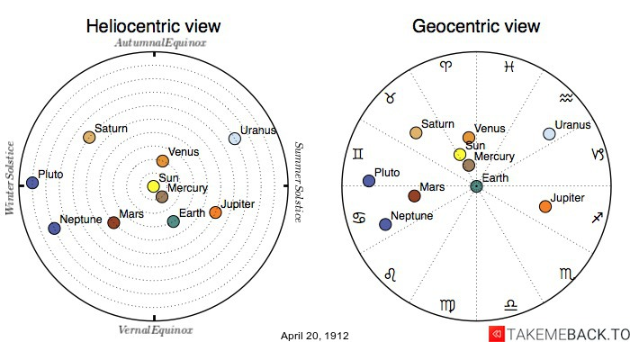 Planetary positions on April 20, 1912 - Heliocentric and Geocentric views