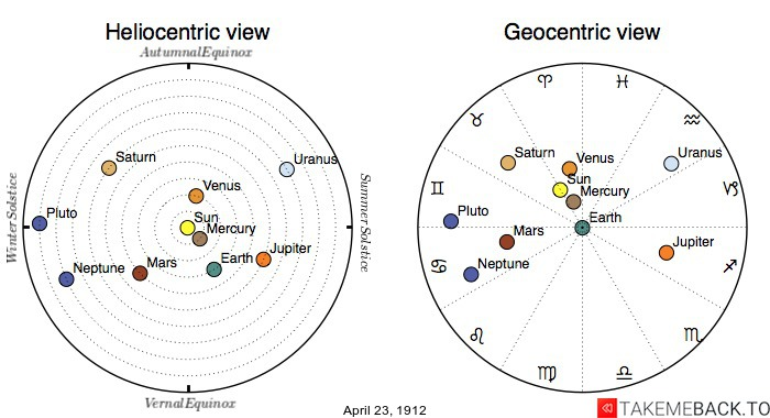 Planetary positions on April 23rd, 1912 - Heliocentric and Geocentric views