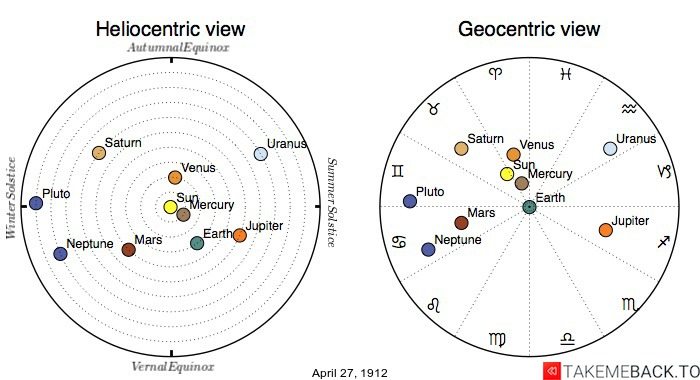 Planetary positions on April 27th, 1912 - Heliocentric and Geocentric views