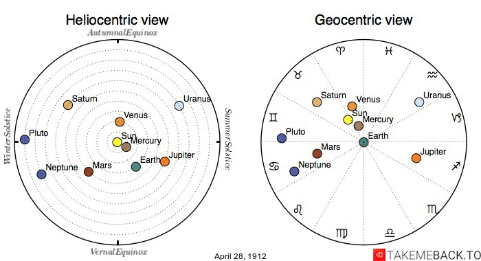 Planetary positions on April 28th, 1912 - Heliocentric and Geocentric views