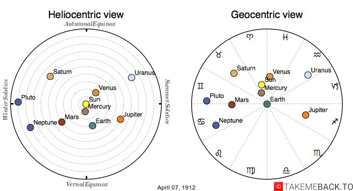 Planetary positions on April 7th, 1912 - Heliocentric and Geocentric views