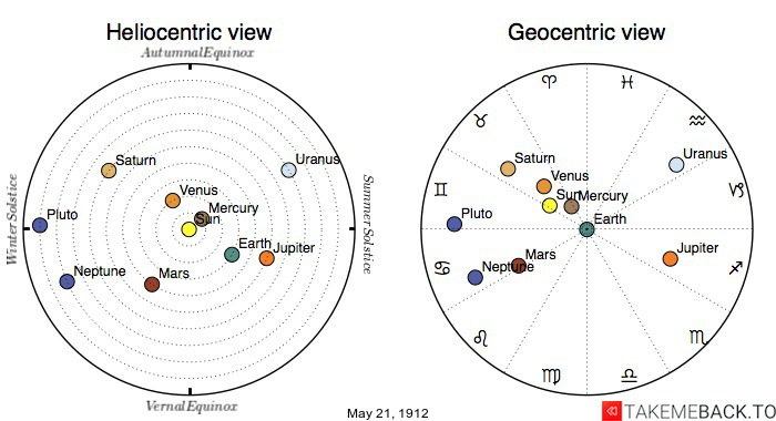 Planetary positions on May 21st, 1912 - Heliocentric and Geocentric views