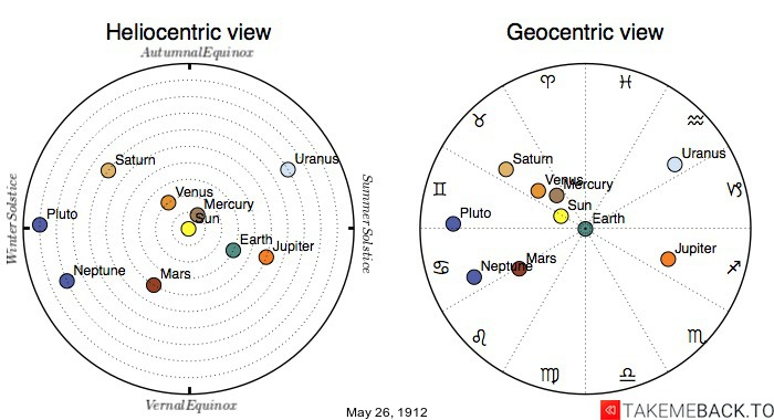 Planetary positions on May 26th, 1912 - Heliocentric and Geocentric views
