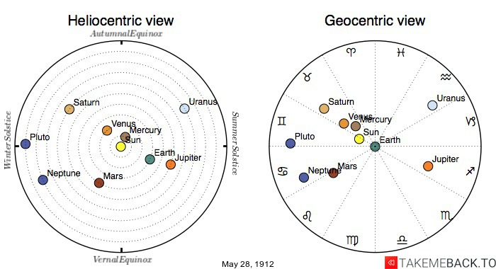 Planetary positions on May 28th, 1912 - Heliocentric and Geocentric views