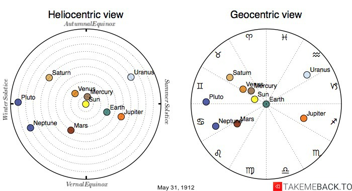 Planetary positions on May 31st, 1912 - Heliocentric and Geocentric views