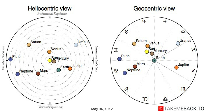 Planetary positions on May 4th, 1912 - Heliocentric and Geocentric views