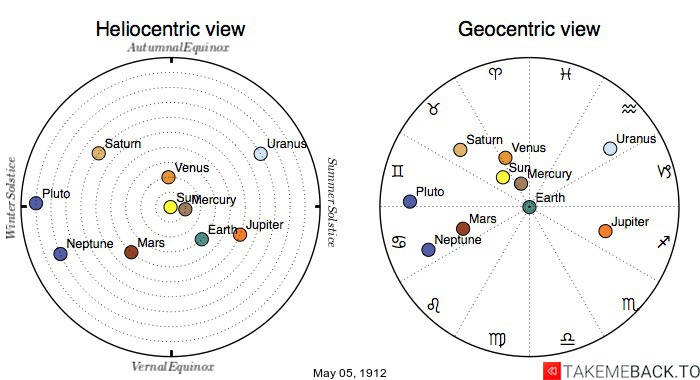 Planetary positions on May 5th, 1912 - Heliocentric and Geocentric views
