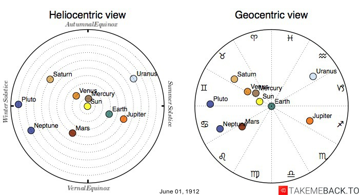 Planetary positions on June 1st, 1912 - Heliocentric and Geocentric views