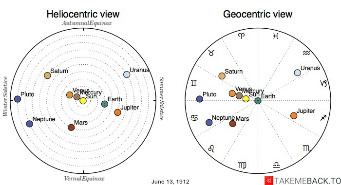 Planetary positions on June 13th, 1912 - Heliocentric and Geocentric views