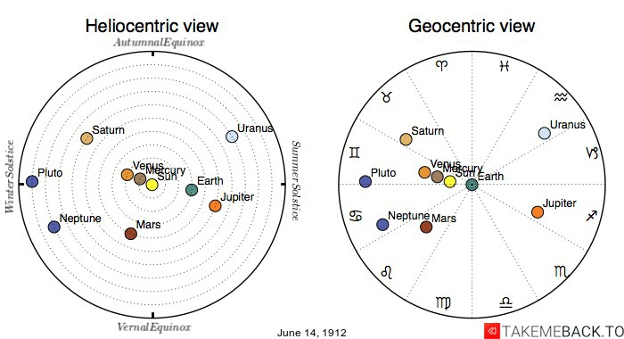 Planetary positions on June 14th, 1912 - Heliocentric and Geocentric views