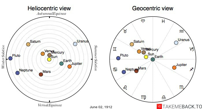 Planetary positions on June 2nd, 1912 - Heliocentric and Geocentric views