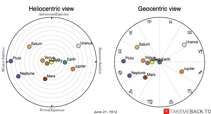 Planetary positions on June 21st, 1912 - Heliocentric and Geocentric views