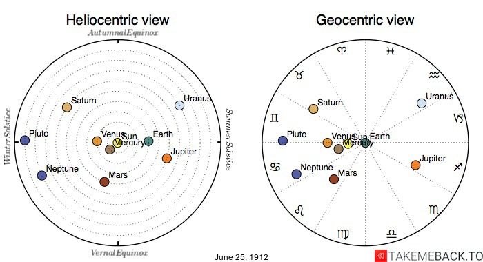 Planetary positions on June 25th, 1912 - Heliocentric and Geocentric views