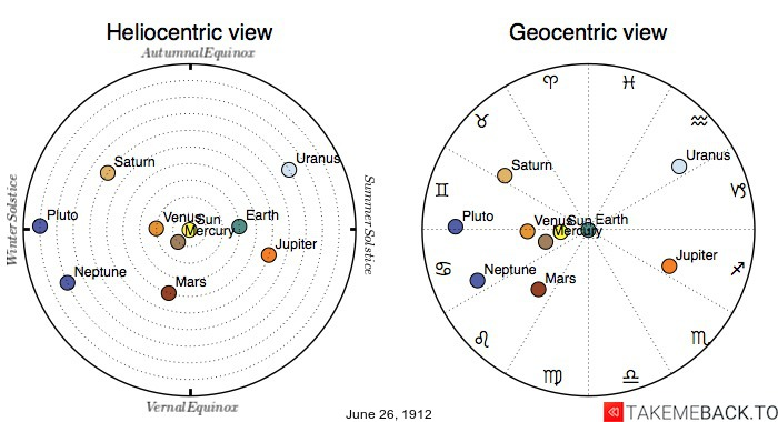 Planetary positions on June 26th, 1912 - Heliocentric and Geocentric views