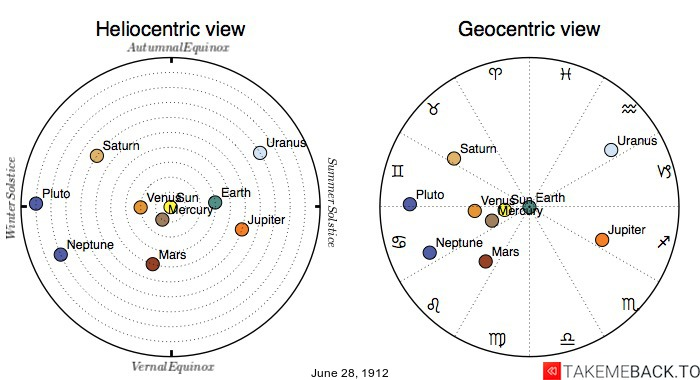 Planetary positions on June 28th, 1912 - Heliocentric and Geocentric views