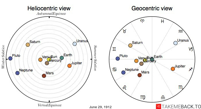 Planetary positions on June 29th, 1912 - Heliocentric and Geocentric views