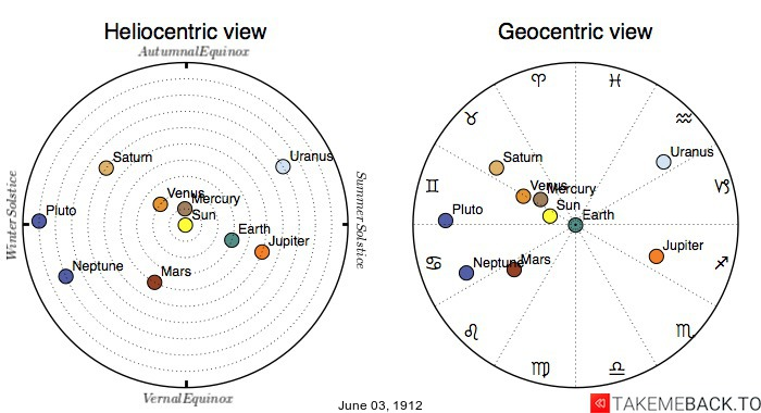 Planetary positions on June 3rd, 1912 - Heliocentric and Geocentric views