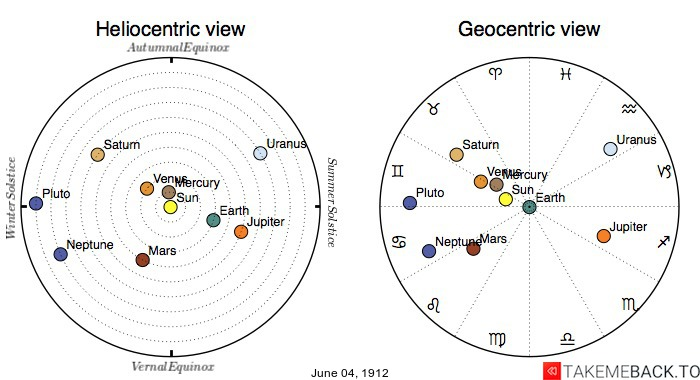 Planetary positions on June 4th, 1912 - Heliocentric and Geocentric views