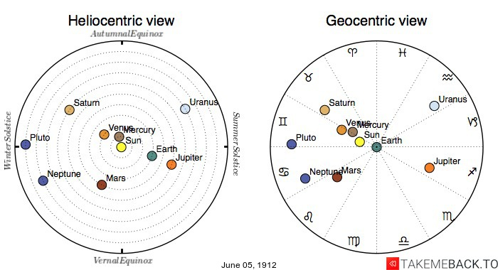Planetary positions on June 5th, 1912 - Heliocentric and Geocentric views