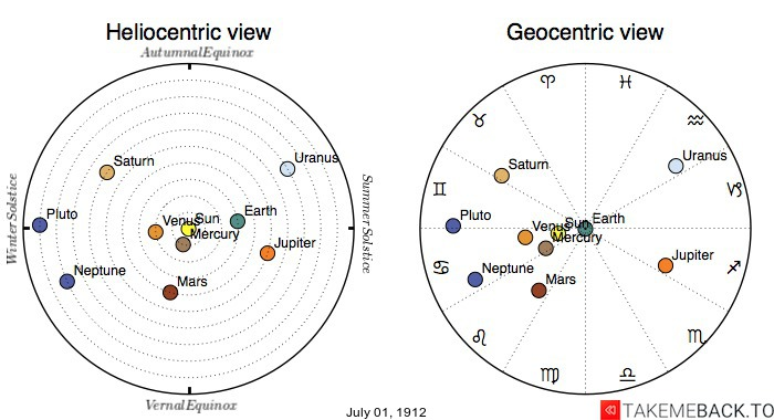 Planetary positions on July 1st, 1912 - Heliocentric and Geocentric views