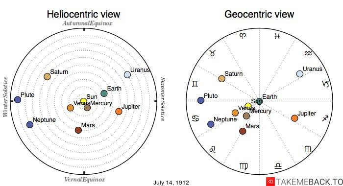 Planetary positions on July 14th, 1912 - Heliocentric and Geocentric views