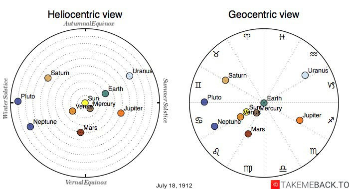 Planetary positions on July 18th, 1912 - Heliocentric and Geocentric views