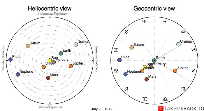 Planetary positions on July 26th, 1912 - Heliocentric and Geocentric views