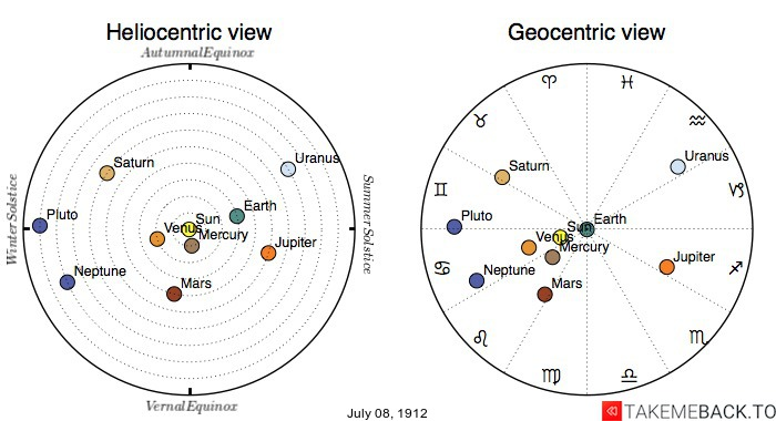 Planetary positions on July 8th, 1912 - Heliocentric and Geocentric views