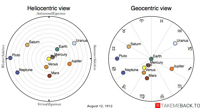Planetary positions on August 12th, 1912 - Heliocentric and Geocentric views