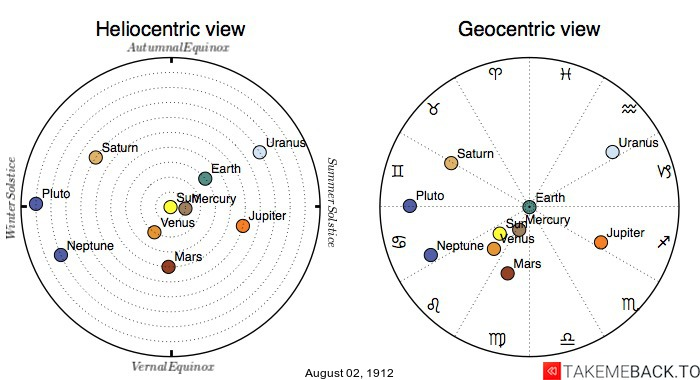 Planetary positions on August 2nd, 1912 - Heliocentric and Geocentric views