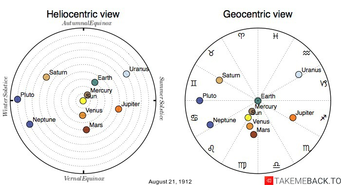 Planetary positions on August 21st, 1912 - Heliocentric and Geocentric views