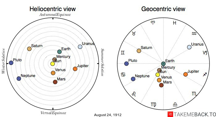 Planetary positions on August 24th, 1912 - Heliocentric and Geocentric views