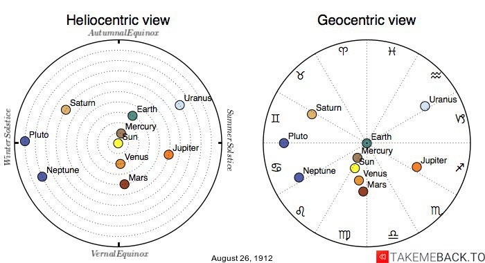 Planetary positions on August 26th, 1912 - Heliocentric and Geocentric views