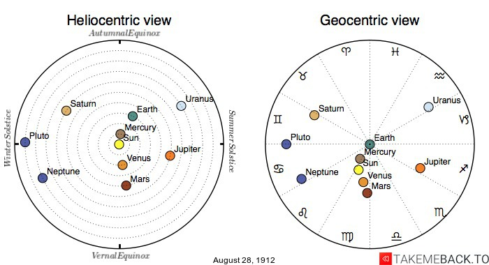 Planetary positions on August 28th, 1912 - Heliocentric and Geocentric views