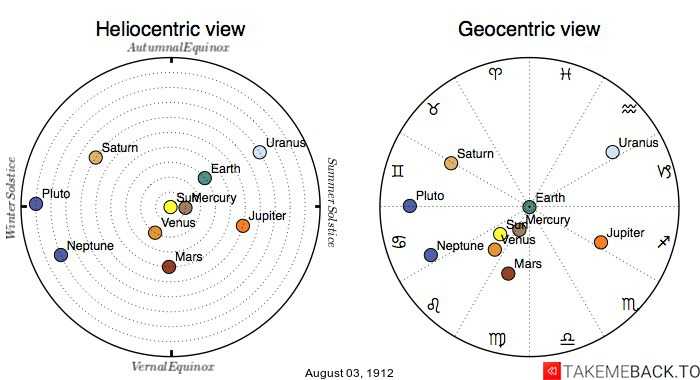 Planetary positions on August 3rd, 1912 - Heliocentric and Geocentric views