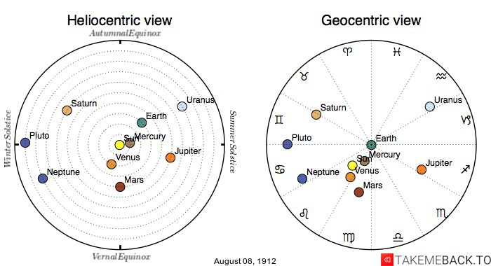 Planetary positions on August 8th, 1912 - Heliocentric and Geocentric views