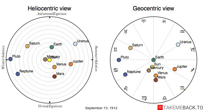 Planetary positions on September 13th, 1912 - Heliocentric and Geocentric views