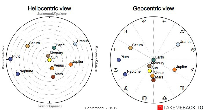 Planetary positions on September 2nd, 1912 - Heliocentric and Geocentric views